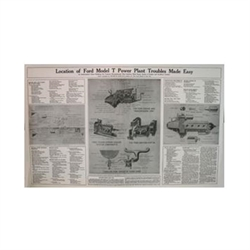 Ford T Troubleshooting Poster (Plakat)